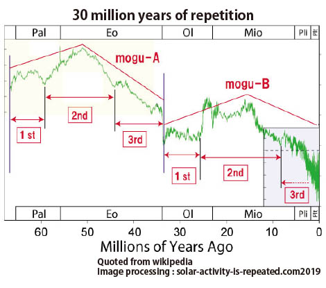 30 million years of repetition