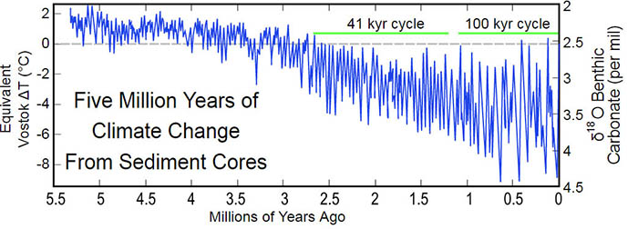 Five Mllion Years of climate change From sediment cores