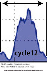 Cycle 12 was outburst