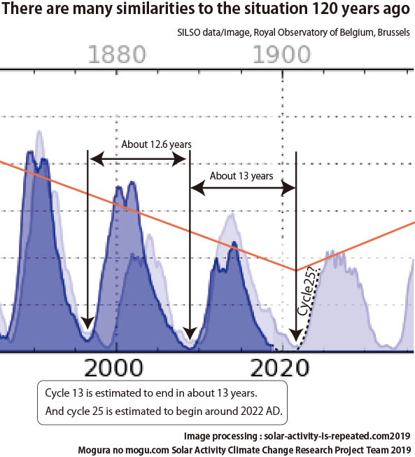 Cycle 25 starts to rise around 2022