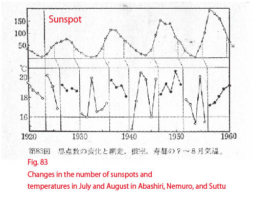 Changes in the number of sunspots and temperatures in July and August in Abashiri, Nemuro, and Suttu