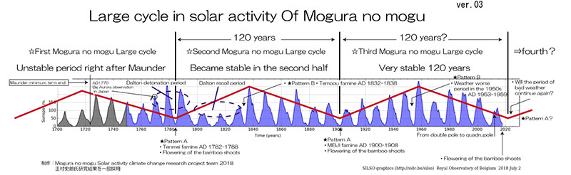 Understanding the 120-year solar cycle