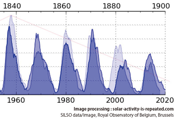 Evidence of 120-year solar activity 1
