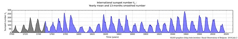 International Sunspot Numbers,Yearly mean 13-month smoothed nunber