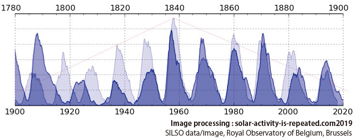 Evidence of 120-year solar activity 2