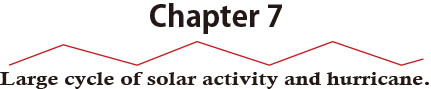 Chapter 7Large cycle of solar activity and hurricane.